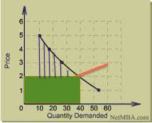demand with supply curve 2
