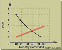 demand with supply curve